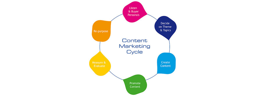 Content Marketing: A Simple Rule of Thumb for Success